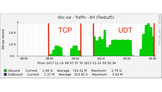 Improvements in data transfer speed that can be achieved by selecting the appropriate protocols and parameters. With TCP: 0.9 GB/s at 8:50. With UTP: 2.8 GB/s at 9:28. Image credit: Harro Verkouter.